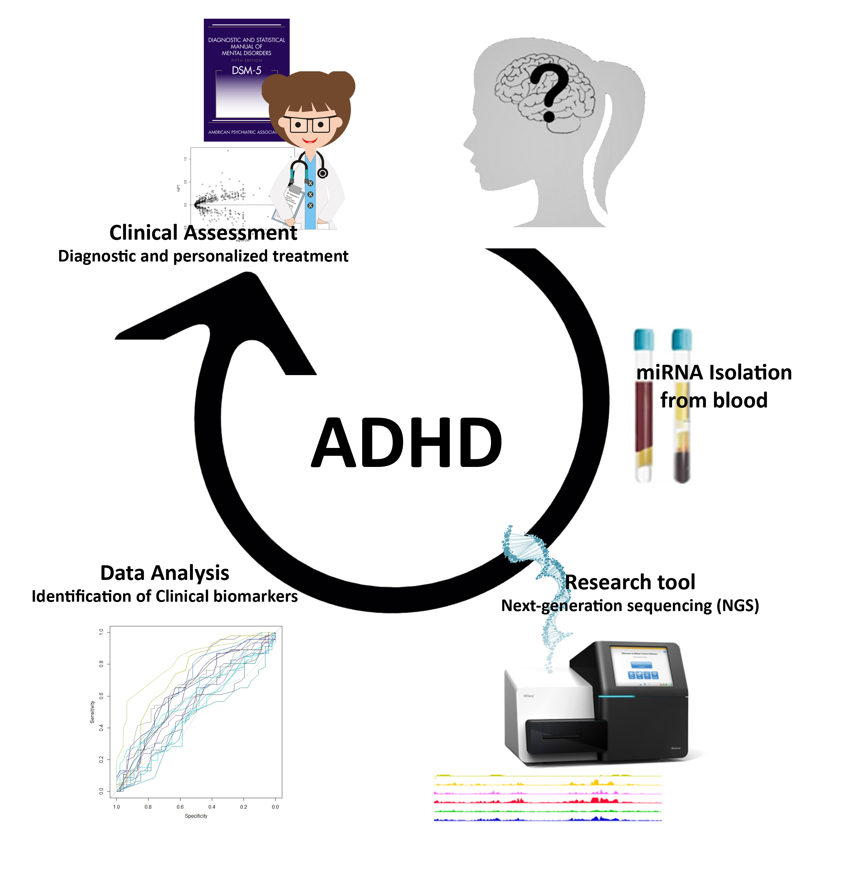 Recent Developments In The Genetics Of Attention Deficit Hyperactivity >> Epigenetic Signature For Attention Deficit Hyperactivity