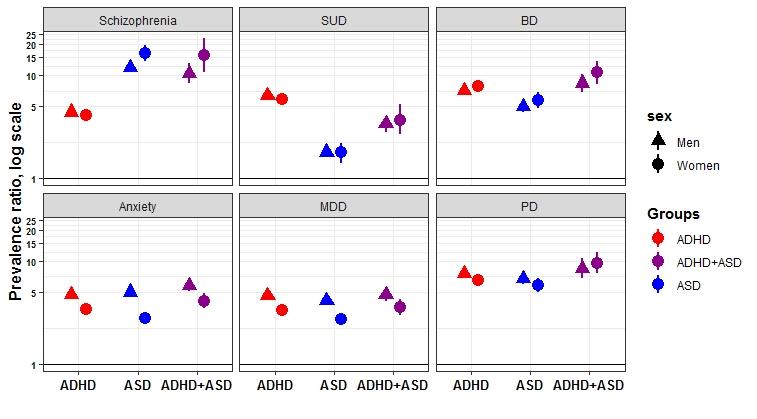 Figure 1 - Solberg et al. 2019